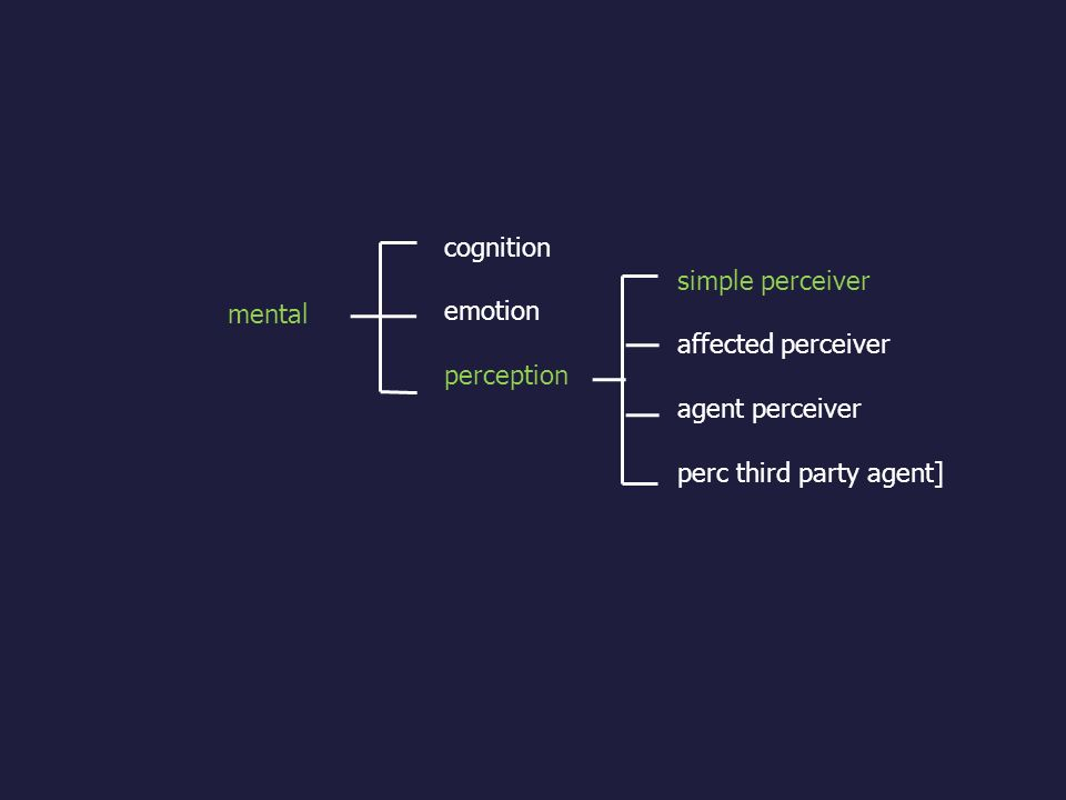 cognition emotion. perception. simple perceiver. affected perceiver. agent perceiver. perc third party agent]